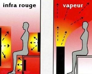 Différence entre sauna infra-rouge et vapeur